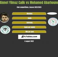 Ahmet Yilmaz Calik vs Mohamed Abarhoune h2h player stats