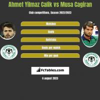 Ahmet Yilmaz Calik vs Musa Cagiran h2h player stats
