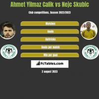 Ahmet Yilmaz Calik vs Nejc Skubic h2h player stats