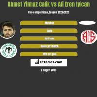 Ahmet Yilmaz Calik vs Ali Eren Iyican h2h player stats