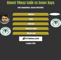Ahmet Yilmaz Calik vs Sener Kaya h2h player stats