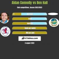 Aidan Connolly vs Ben Hall h2h player stats