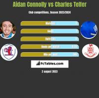 Aidan Connolly vs Charles Telfer h2h player stats