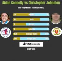 Aidan Connolly vs Christopher Johnston h2h player stats