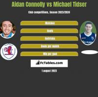 Aidan Connolly vs Michael Tidser h2h player stats