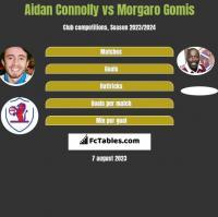 Aidan Connolly vs Morgaro Gomis h2h player stats
