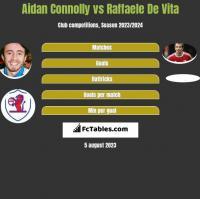 Aidan Connolly vs Raffaele De Vita h2h player stats