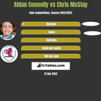 Aidan Connolly vs Chris McStay h2h player stats