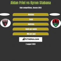 Aidan Friel vs Kyron Stabana h2h player stats