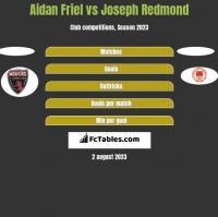 Aidan Friel vs Joseph Redmond h2h player stats