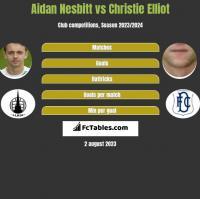 Aidan Nesbitt vs Christie Elliot h2h player stats