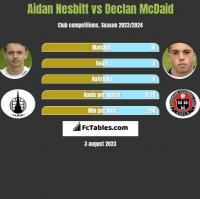 Aidan Nesbitt vs Declan McDaid h2h player stats