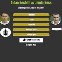 Aidan Nesbitt vs Jamie Ness h2h player stats