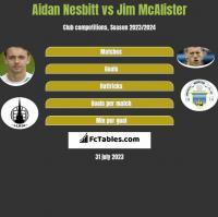Aidan Nesbitt vs Jim McAlister h2h player stats