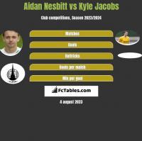 Aidan Nesbitt vs Kyle Jacobs h2h player stats