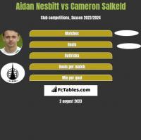 Aidan Nesbitt vs Cameron Salkeld h2h player stats