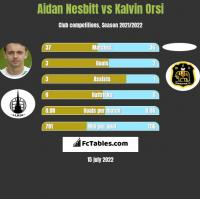Aidan Nesbitt vs Kalvin Orsi h2h player stats