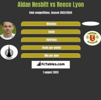 Aidan Nesbitt vs Reece Lyon h2h player stats