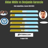 Aidan White vs Benjamin Garuccio h2h player stats