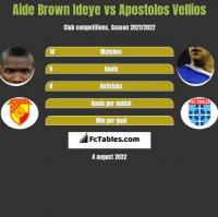 Aide Brown vs Apostolos Vellios h2h player stats