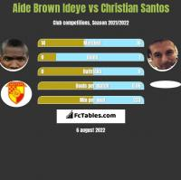 Aide Brown vs Christian Santos h2h player stats