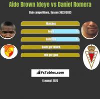 Aide Brown vs Daniel Romera h2h player stats