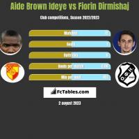 Aide Brown vs Fiorin Dirmishaj h2h player stats