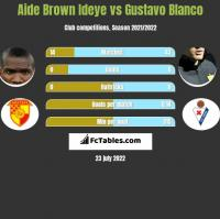 Aide Brown vs Gustavo Blanco h2h player stats