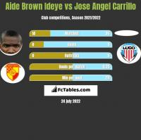 Aide Brown vs Jose Angel Carrillo h2h player stats