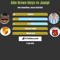 Aide Brown vs Juanpi h2h player stats