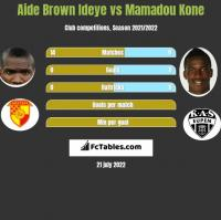 Aide Brown vs Mamadou Kone h2h player stats