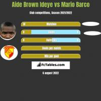 Aide Brown vs Mario Barco h2h player stats