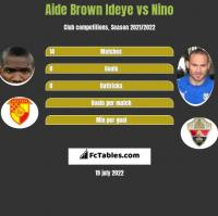 Aide Brown vs Nino h2h player stats
