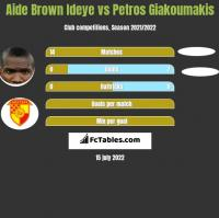Aide Brown vs Petros Giakoumakis h2h player stats