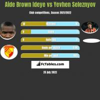 Aide Brown vs Jewhen Selezniow h2h player stats