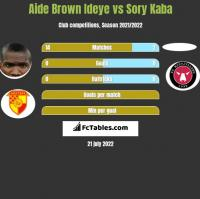 Aide Brown vs Sory Kaba h2h player stats