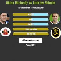 Aiden McGeady vs Andrew Shinnie h2h player stats