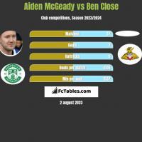 Aiden McGeady vs Ben Close h2h player stats