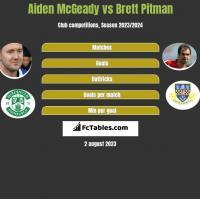 Aiden McGeady vs Brett Pitman h2h player stats