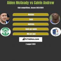 Aiden McGeady vs Calvin Andrew h2h player stats