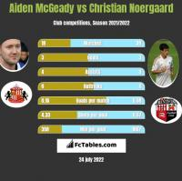 Aiden McGeady vs Christian Noergaard h2h player stats