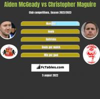 Aiden McGeady vs Christopher Maguire h2h player stats