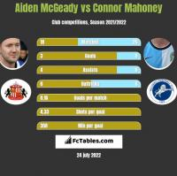 Aiden McGeady vs Connor Mahoney h2h player stats