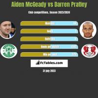 Aiden McGeady vs Darren Pratley h2h player stats