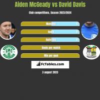 Aiden McGeady vs David Davis h2h player stats