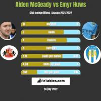 Aiden McGeady vs Emyr Huws h2h player stats