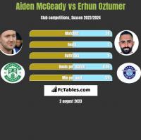 Aiden McGeady vs Erhun Oztumer h2h player stats