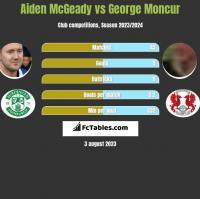 Aiden McGeady vs George Moncur h2h player stats