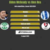 Aiden McGeady vs Glen Rea h2h player stats