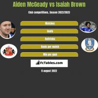 Aiden McGeady vs Isaiah Brown h2h player stats